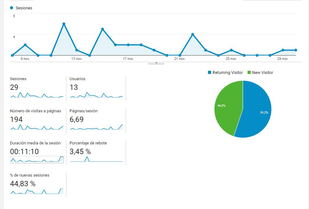 Gr%C3%A1fica%20Google%20Analytics.PNG